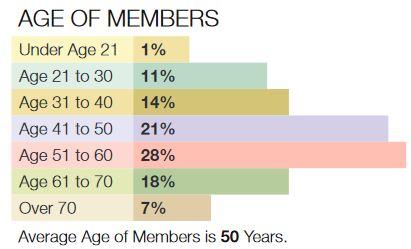2014 Membership Survey: Age of Members