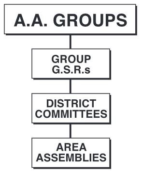 Area Assembly Structure