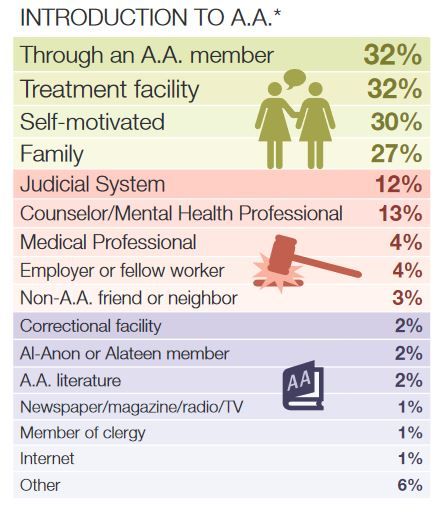 2014 Membership Survey: for professionals who work with alcoholics
