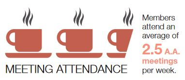2014 Membership Survey: Members attend an average of 2.5 A.A. meetings per week.